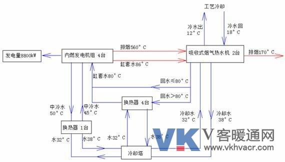 ,随着对升温型热泵研究的深入,我们开始着眼于在其他方面的应用。纺织行业一直是用电大户,同时车间对温湿度要求非常严格,因此纺织行业对冷、热、电三个方面的需求相对比较集中,适合冷热电三联供系统的发展,下面举例说明升温型热泵首次在纺织行业冷热电三联供系统中的应用情况。 2.
