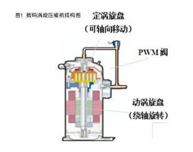 图1即为所数码涡旋压缩机结构图.